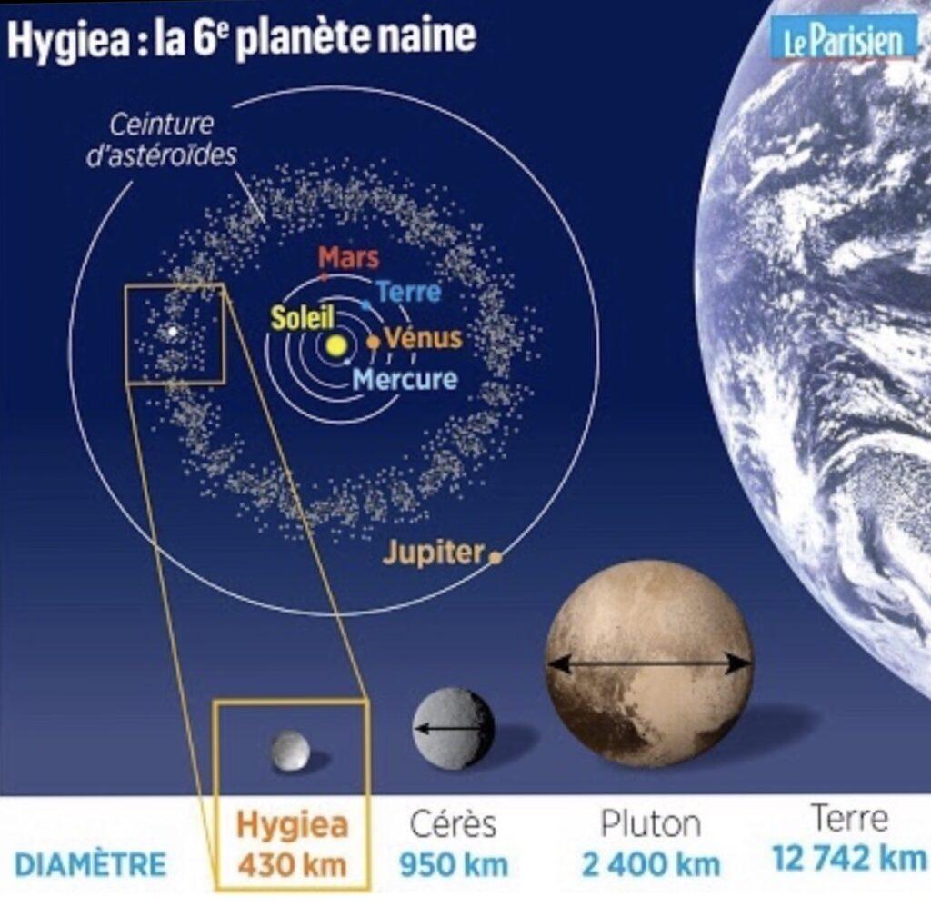 La sixième planète naine du site http://www.leparisien.fr/societe/hygiea-une-nouvelle-planete-naine-30-10-2019-8183007.php